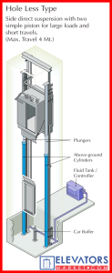 Holeless hydraulic elevator (dual plungers)