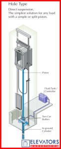 Hydraulic_passenger_elevator_direct_plunger