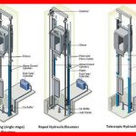 The_Essentials_Of_Elevatoring_HYDRAULIC_ELEVATORS