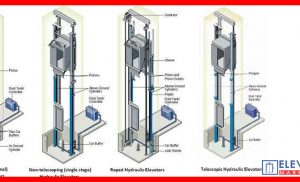 The Essentials Of Elevatoring: HYDRAULIC ELEVATORS